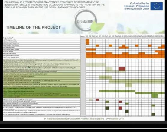 Reunión técnica online del proyecto europeo CircularBIM